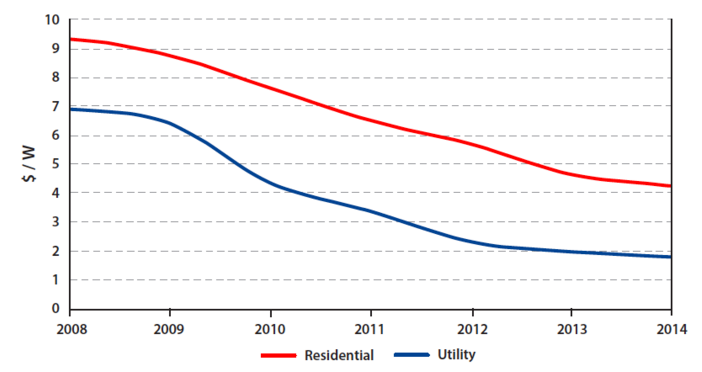 """""""Average US prices for residential and utility-scale PV systems. From the MIT analysis based on data Solar Industry Association of America"""". Massachusetts Institute of Technology. """"The Future of Solar Energy."""" MIT Energy Initiative. May 5, 2015. https://mitei.mit.edu/futureofsolar."""