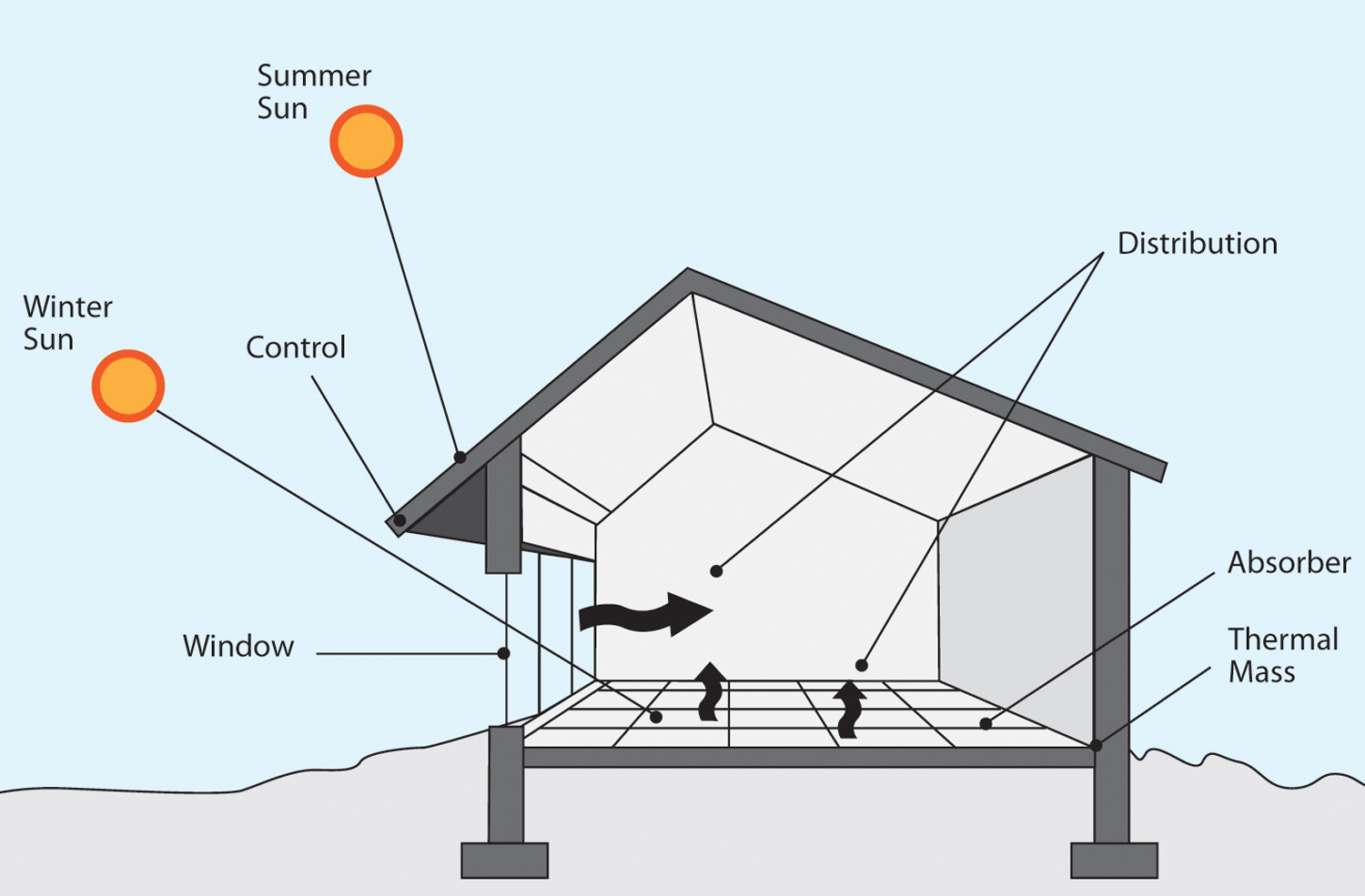 Passive solar design powering a new south for Solar passive home designs